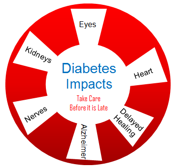 Diabetes Impact on Health