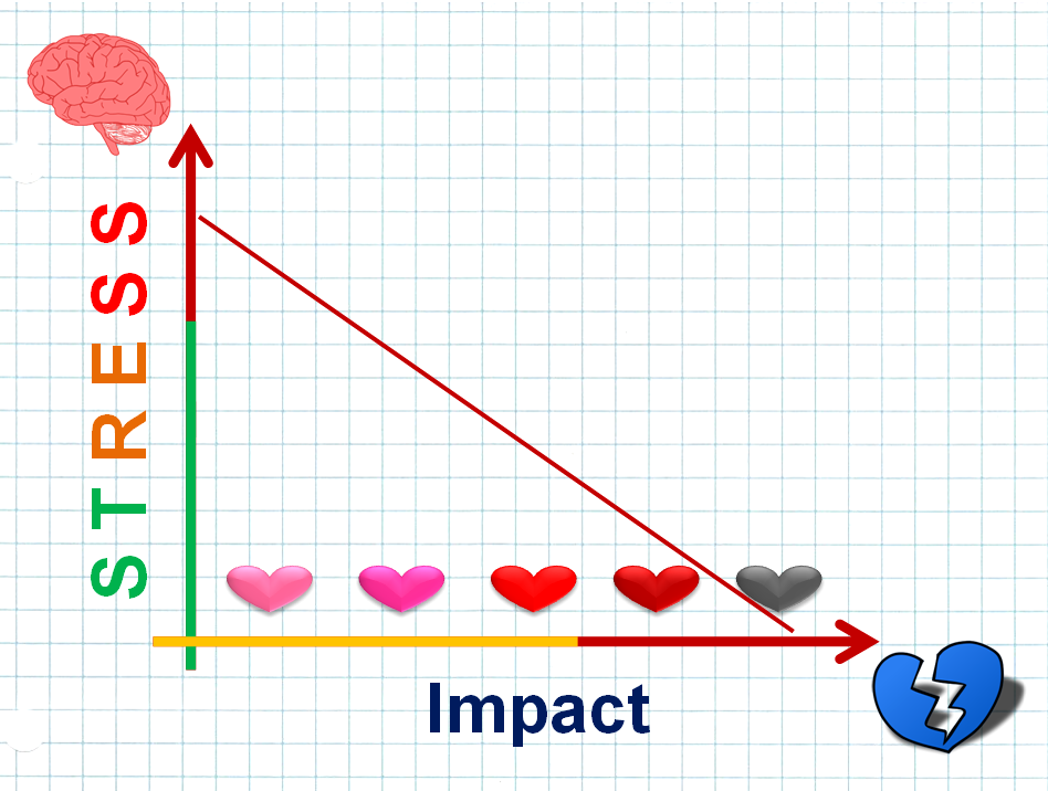 Impact of Stress on Health and Heart