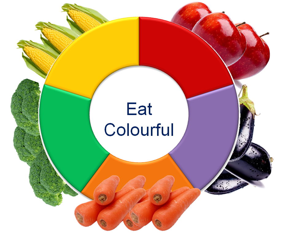 Eat Colourful